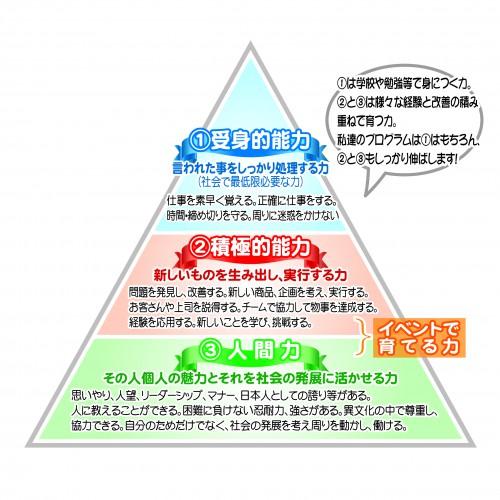 必要な力ピラミッド